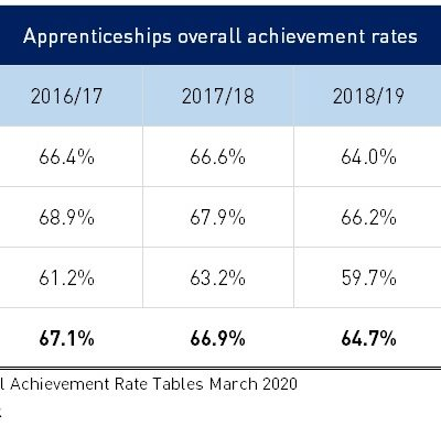 National apprenticeship achievement rates fall below 65%
