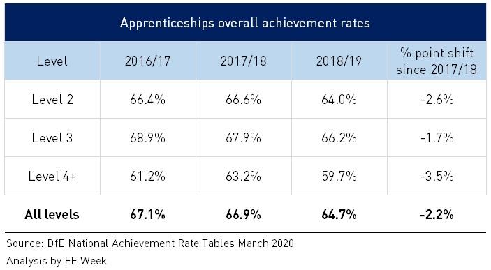 National apprenticeship achievement rates fall below 65%