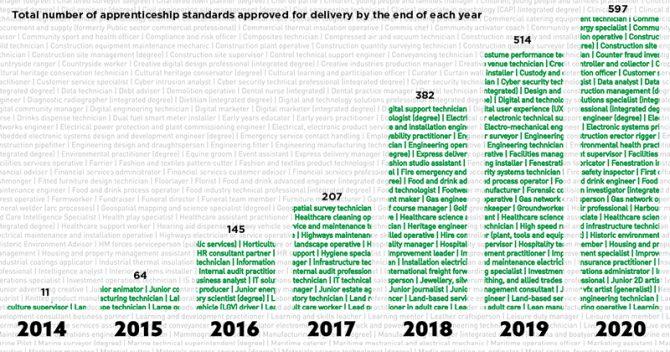 'Plethora' of apprenticeship standards set to hit 600