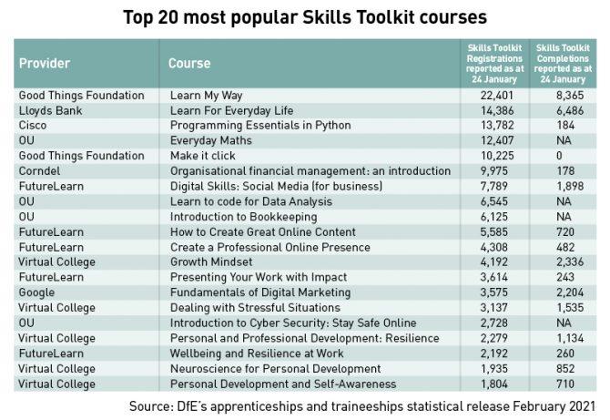 Skills Toolkit